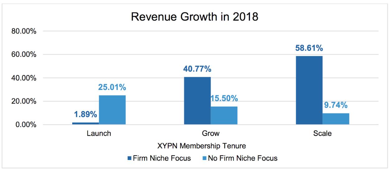 2018 Niche Revenue Growth