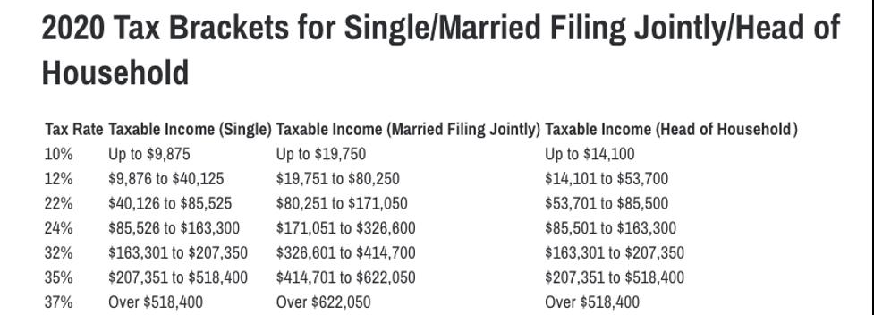 2020 Tax Brackets for SingleMarried