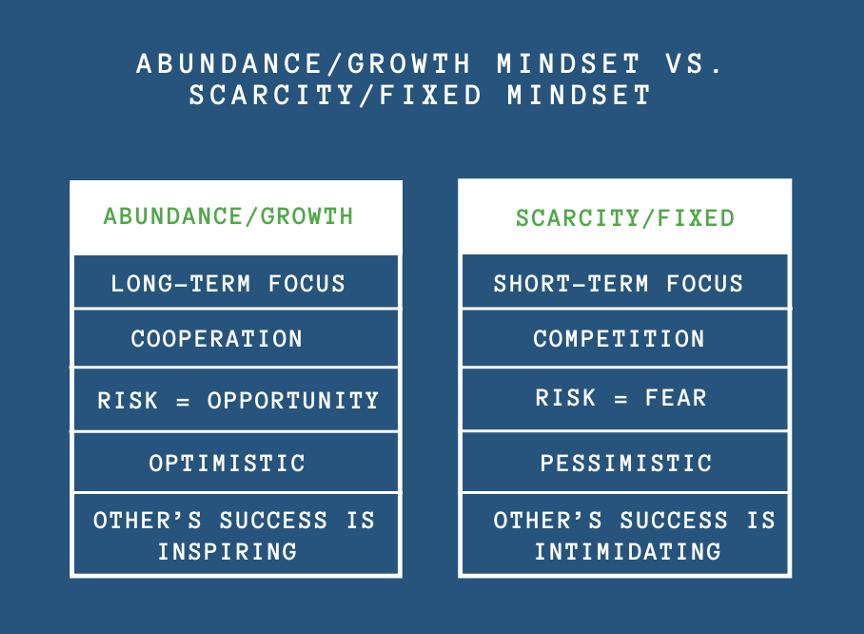 Abundance versus Scarcity