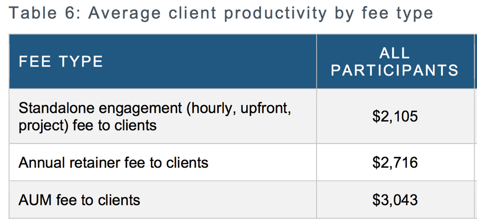 Average client productivity by fee type