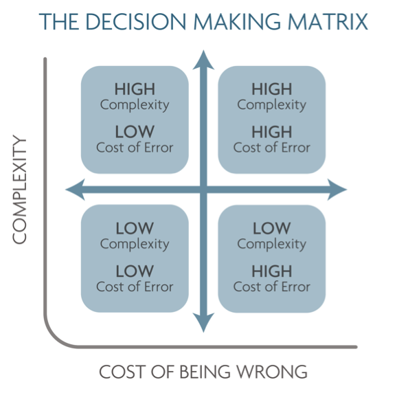 Decision-Making Matrix