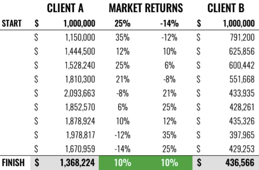 Client A-B Chart