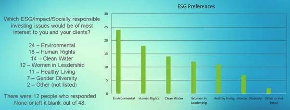 ESG Preferences