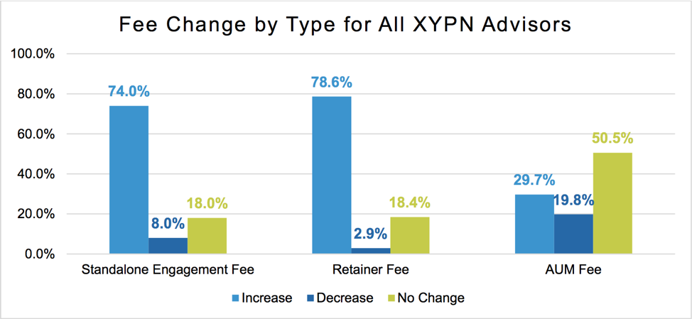 Fee Change By Type for All XYPN Advisors