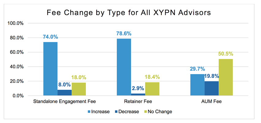 Fee Change by Type