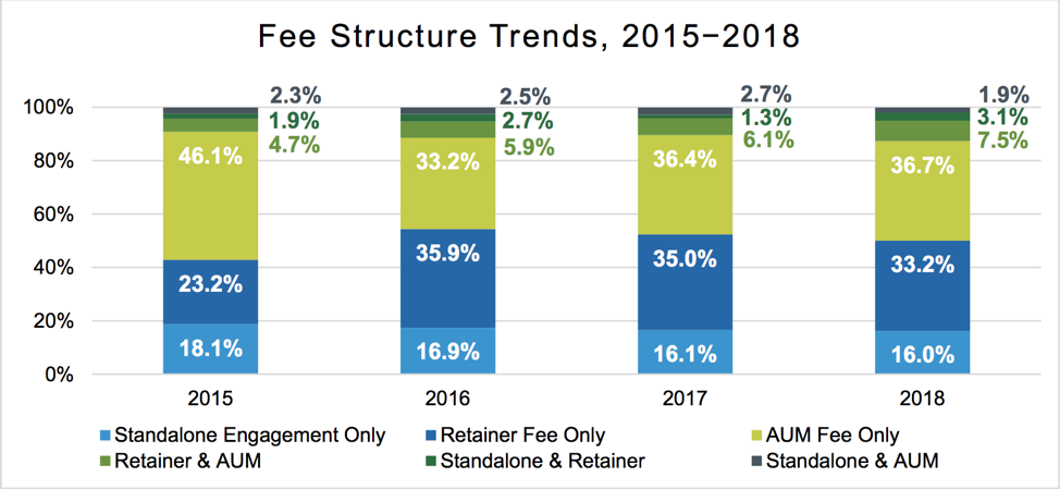 Fee Structure Trends 2015-2018