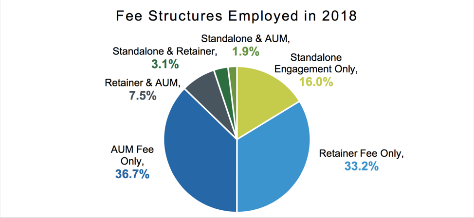 Fee Structures Employed in 2018