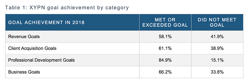 Goal Achievement by Category 1