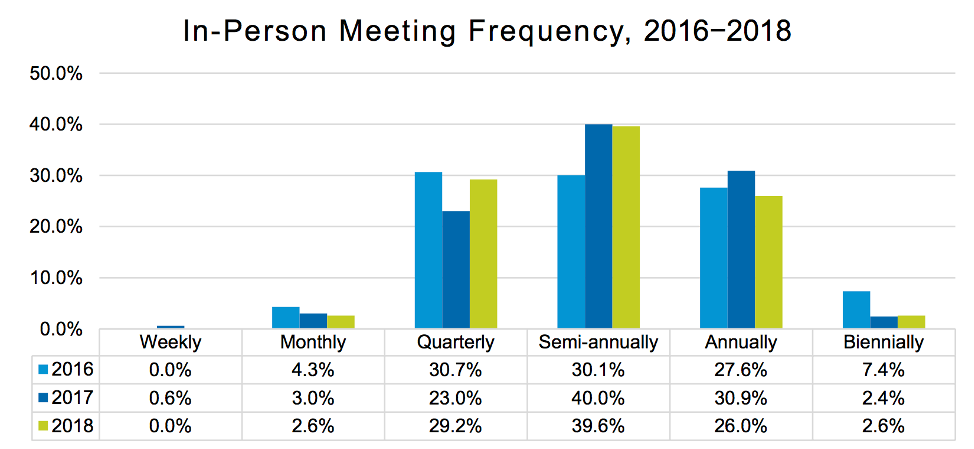 In-Person Meeting Frequency