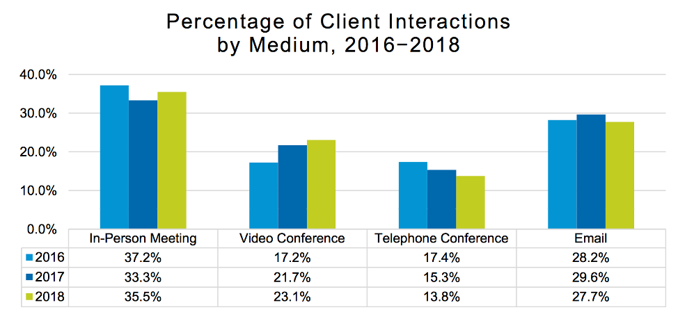 Percentage of Client Interactions