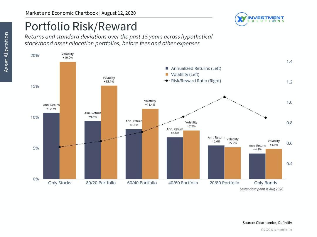 Portfolio RiskReward