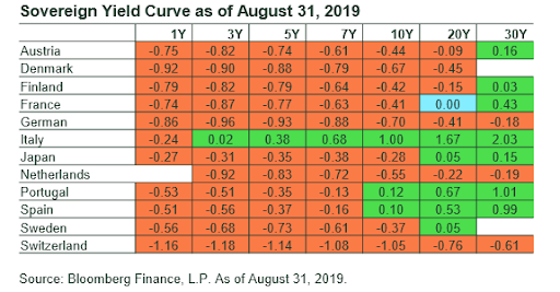 Sovereign Yield Curve