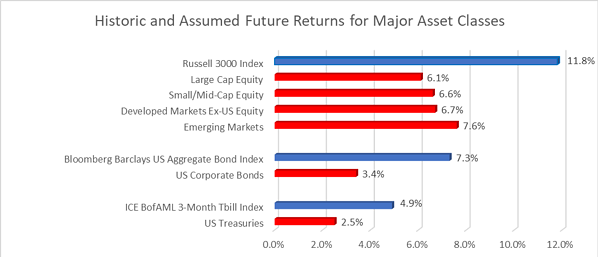 Total Return Approach_Figure 2
