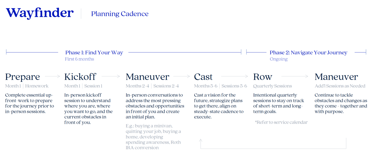 Wayfinder Planning Cadence