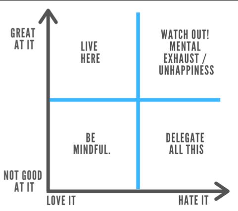 Genius Chart